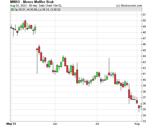 Daily Technical Chart for (NASDAQ: MNRO)