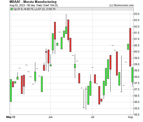 Daily Technical Chart for (OTC: MRAAF)