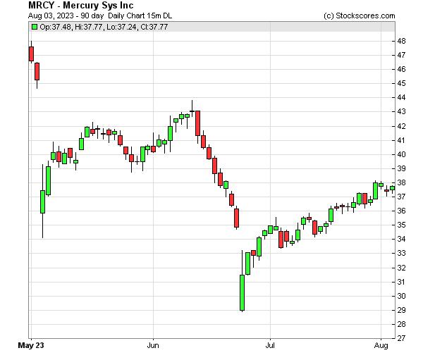 Daily Technical Chart for (NASDAQ: MRCY)
