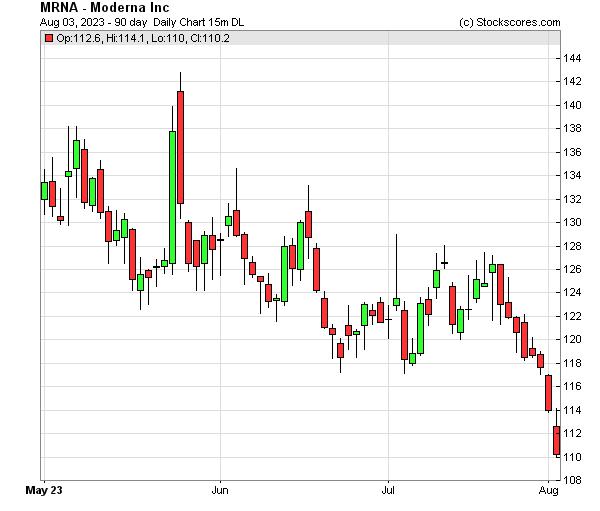Daily Technical Chart for (OTC: MRNA)