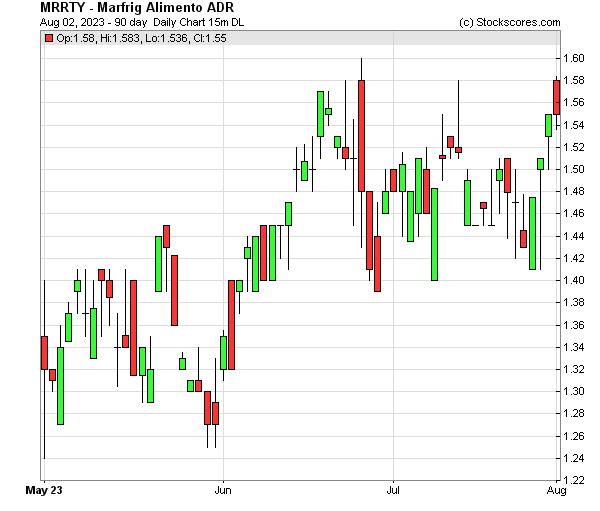 Daily Technical Chart for (OTC: MRRTY)