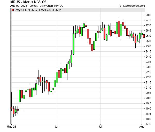 Daily Technical Chart for (NASDAQ: MRUS)