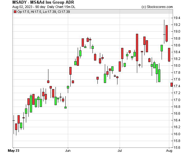 Daily Technical Chart for (OTC: MSADY)