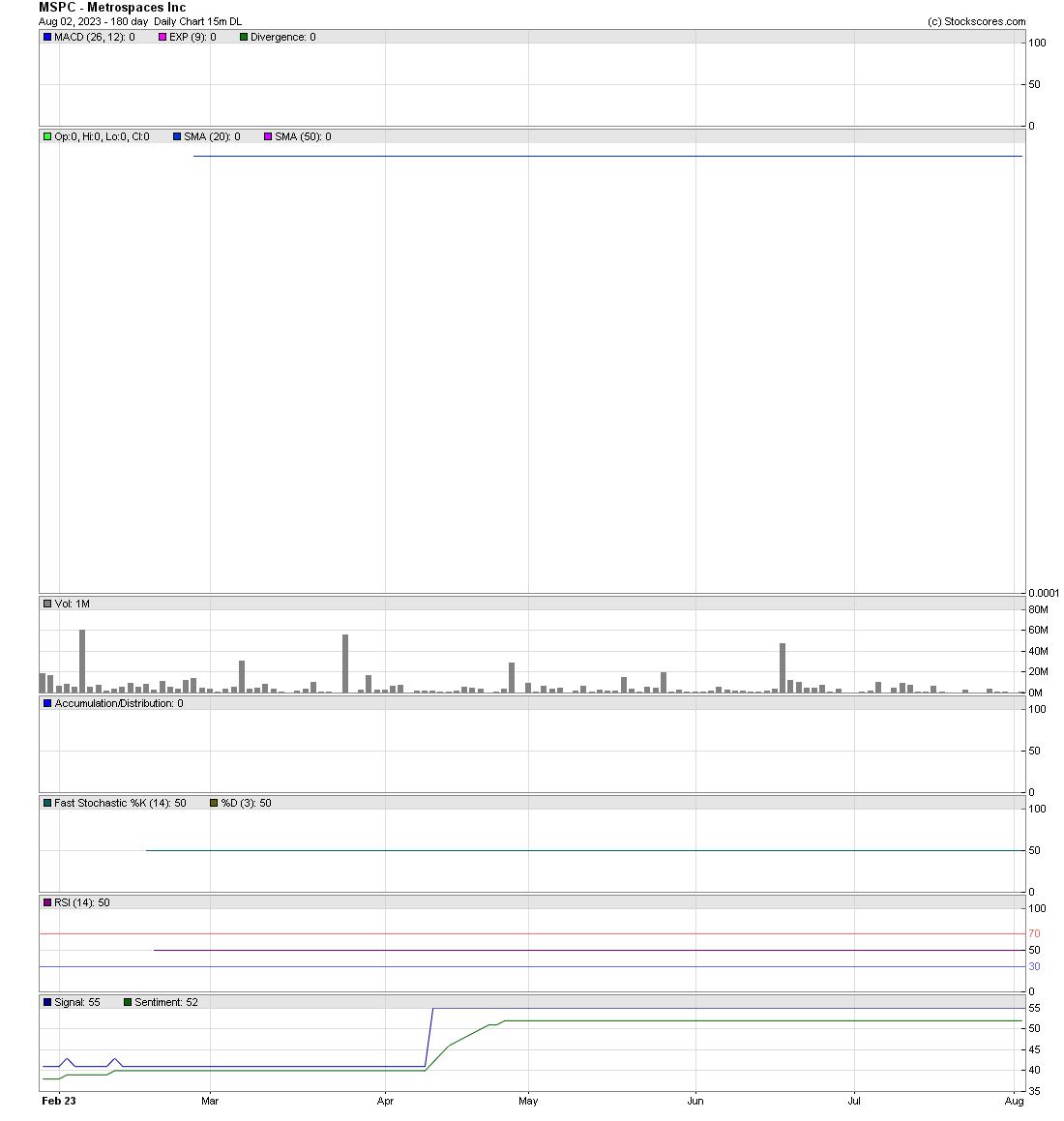Metrospaces Inc Mspc Stock Message Board Investorshub