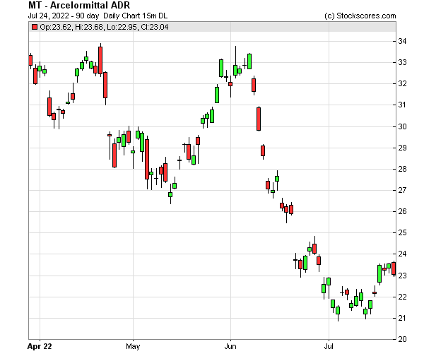 Daily Technical Chart for (NYSE: MT)