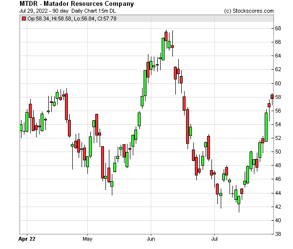 Daily Technical Chart for (NYSE: MTDR)