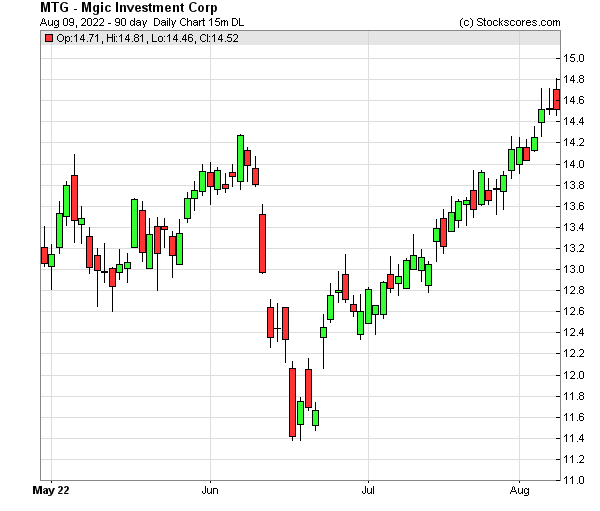 Daily Technical Chart for (NYSE: MTG)