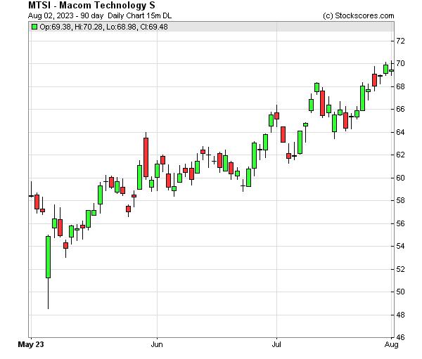 Daily Technical Chart for (NASDAQ: MTSI)