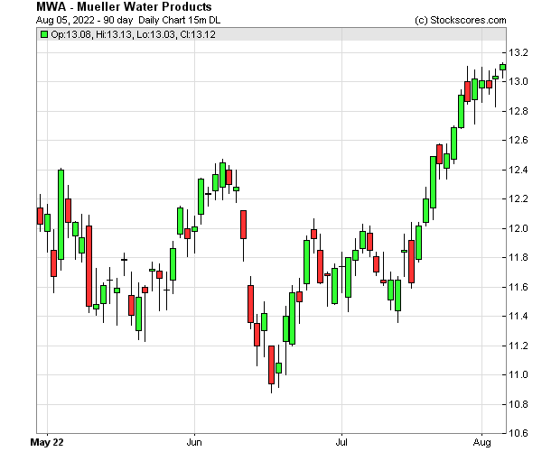 Daily Technical Chart for (NYSE: MWA)