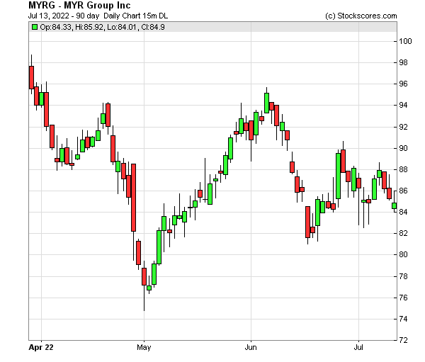 Daily Technical Chart for (NASDAQ: MYRG)