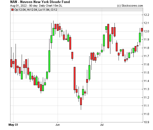 Daily Technical Chart for (NYSE: NAN)