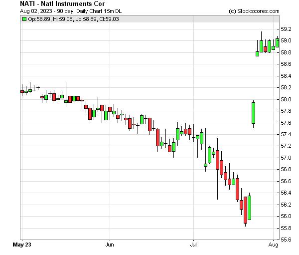 Daily Technical Chart for (NASDAQ: NATI)