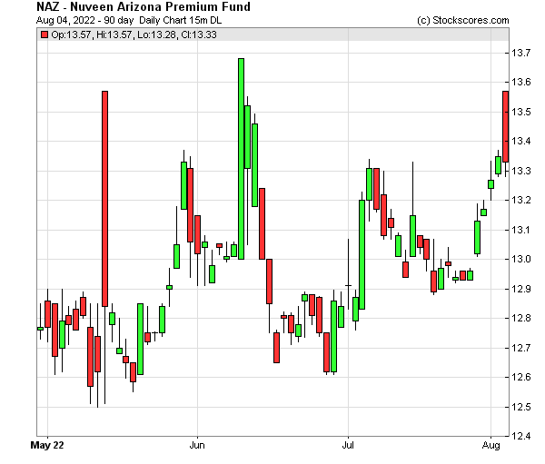 Daily Technical Chart for (NYSE: NAZ)