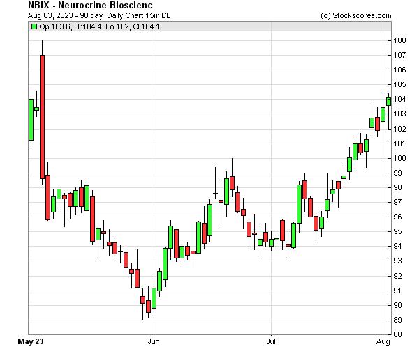 Daily Technical Chart for (NASDAQ: NBIX)