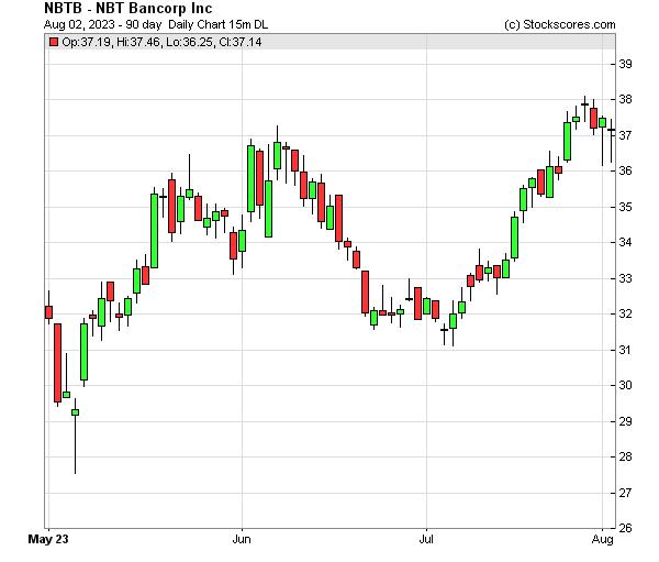Daily Technical Chart for (NASDAQ: NBTB)