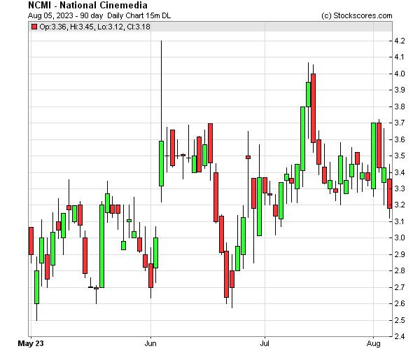 Daily Technical Chart for (NASDAQ: NCMI)