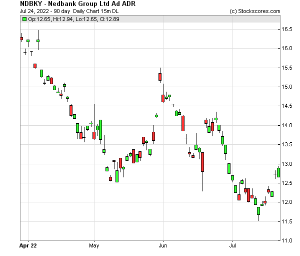Daily Technical Chart for (OTC: NDBKY)