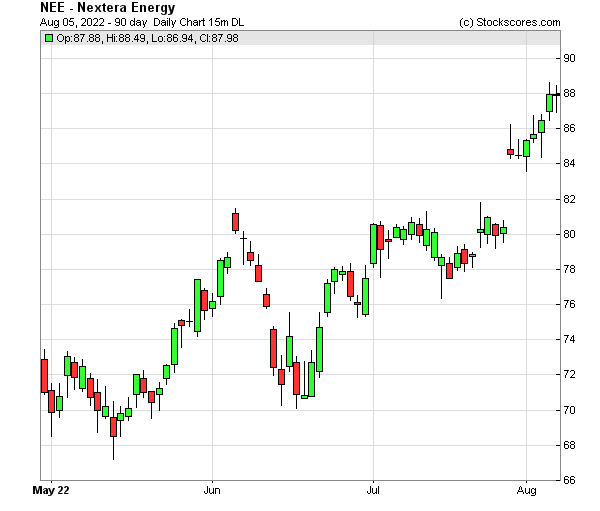 Daily Technical Chart for (NYSE: NEE)