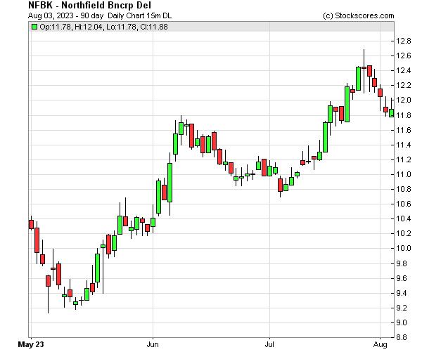 Daily Technical Chart for (NASDAQ: NFBK)