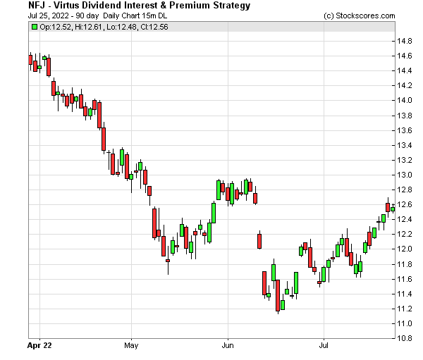 Daily Technical Chart for (NYSE: NFJ)
