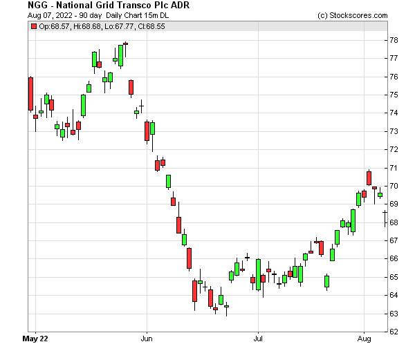 Daily Technical Chart for (NYSE: NGG)