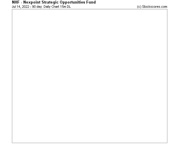 Daily Technical Chart for (NYSE: NHF)