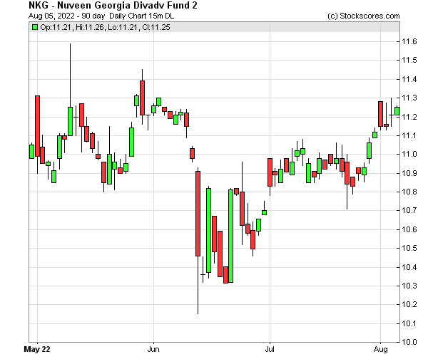 Daily Technical Chart for (NYSE: NKG)