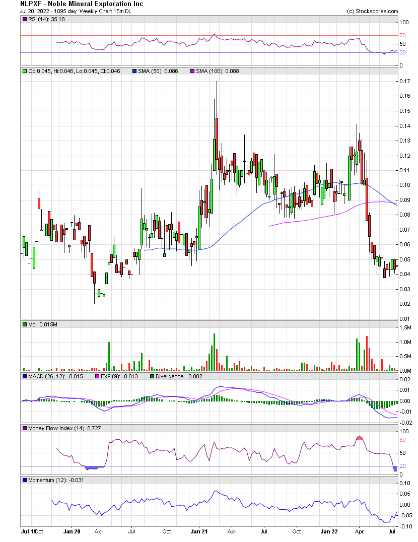 Noble mineral exploration inc nlpxf stock message board weekly chart biocorpaavc Image collections