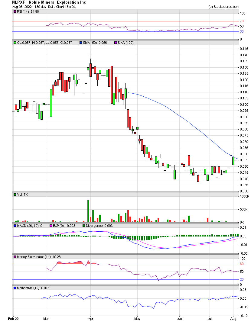 Noble mineral exploration inc nlpxf stock message board daily chart biocorpaavc Image collections