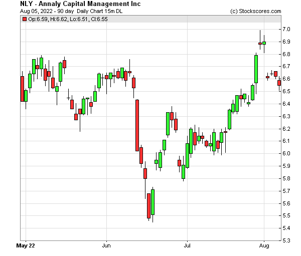 Daily Technical Chart for (NYSE: NLY)