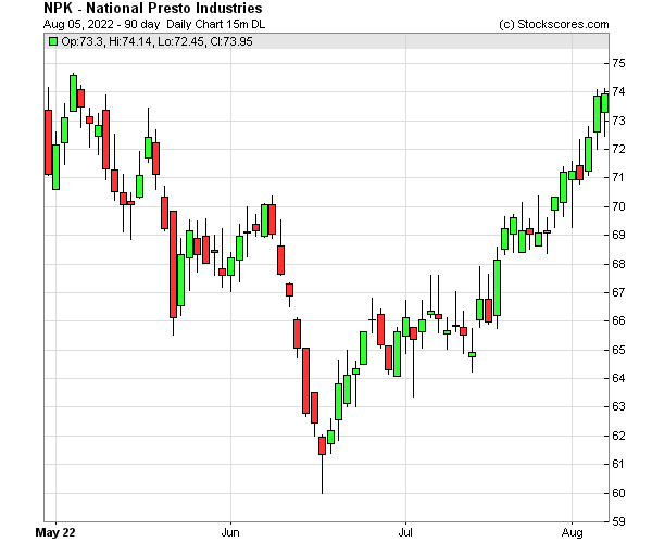 Daily Technical Chart for (NYSE: NPK)