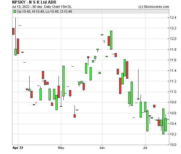 Daily Technical Chart for (OTC: NPSKY)