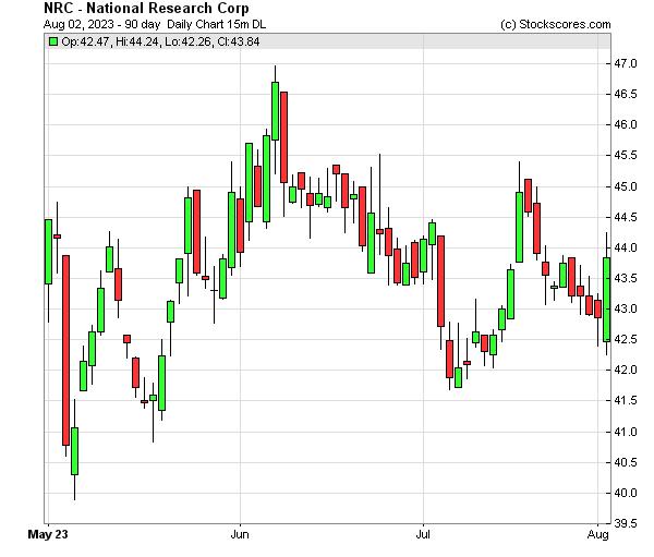 Daily Technical Chart for (NASDAQ: NRC)