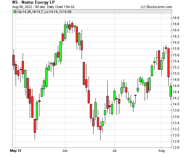 Daily Technical Chart for (NYSE: NS)