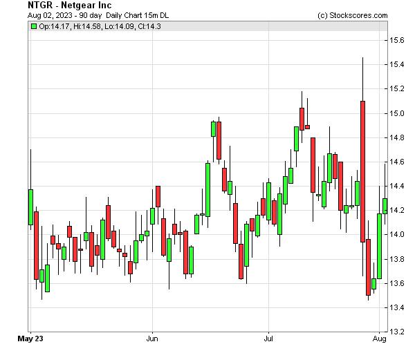 Daily Technical Chart for (NASDAQ: NTGR)