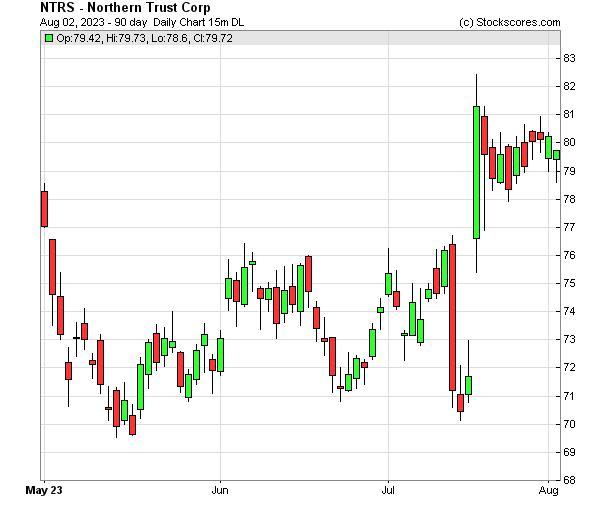 Daily Technical Chart for (NASDAQ: NTRS)