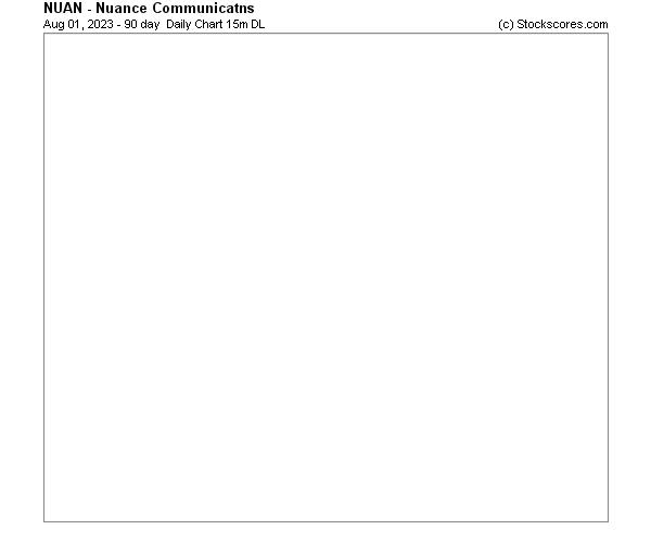 Daily Technical Chart for (NASDAQ: NUAN)