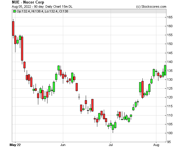 Daily Technical Chart for (NYSE: NUE)