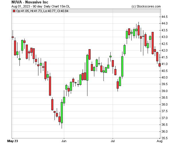 Daily Technical Chart for (NASDAQ: NUVA)