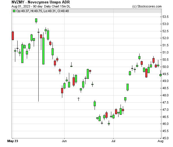 Daily Technical Chart for (OTC: NVZMY)
