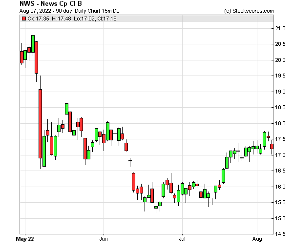 Daily Technical Chart for (NASDAQ: NWS)