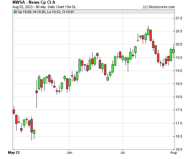 Daily Technical Chart for (NASDAQ: NWSA)