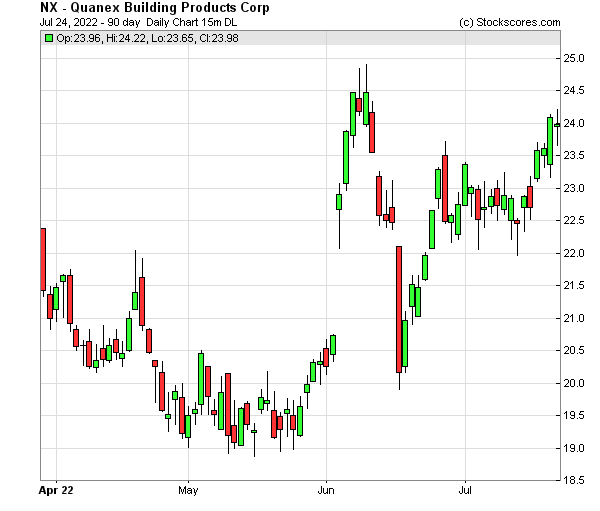 Daily Technical Chart for (NYSE: NX)