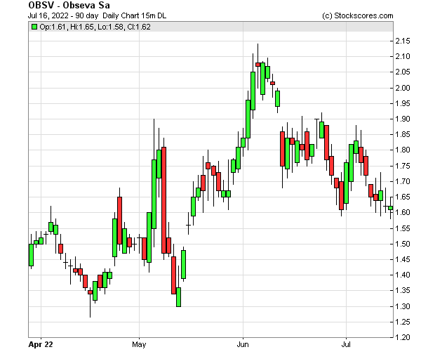 Daily Technical Chart for (NASDAQ: OBSV)