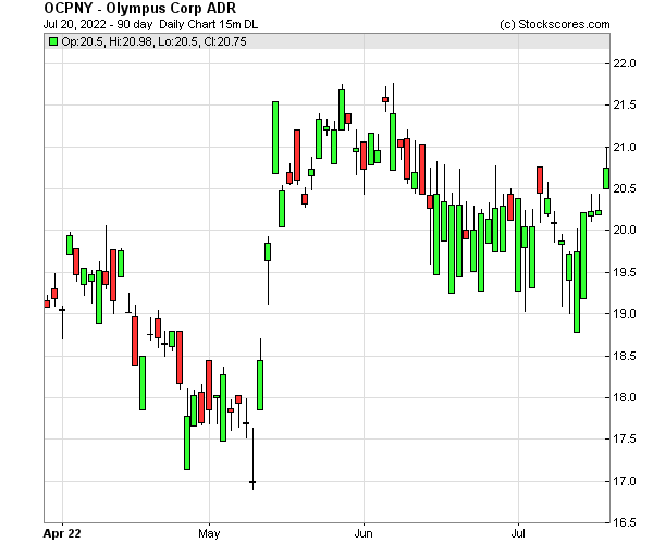 Daily Technical Chart for (OTC: OCPNY)
