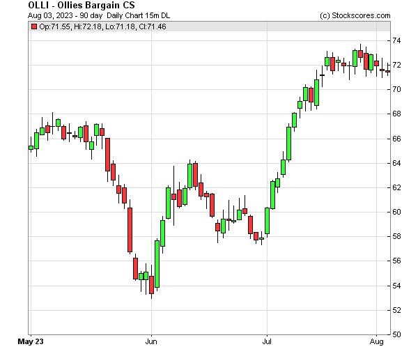 Daily Technical Chart for (NASDAQ: OLLI)