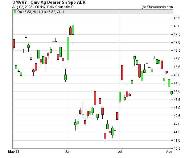 Daily Technical Chart for (OTC: OMVKY)