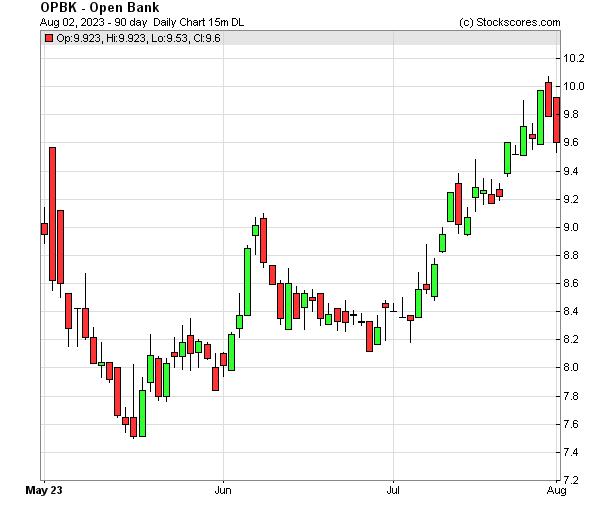 Daily Technical Chart for (NASDAQ: OPBK)