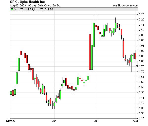 Daily Technical Chart for (NASDAQ: OPK)