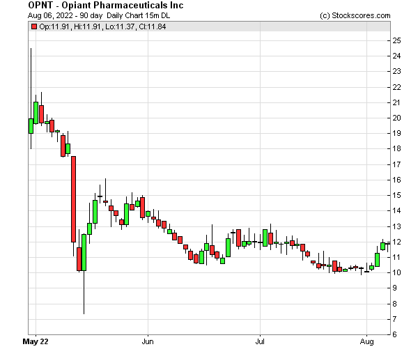 Daily Technical Chart for (OTC: OPNT)